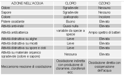 ozono contro cloro tabella